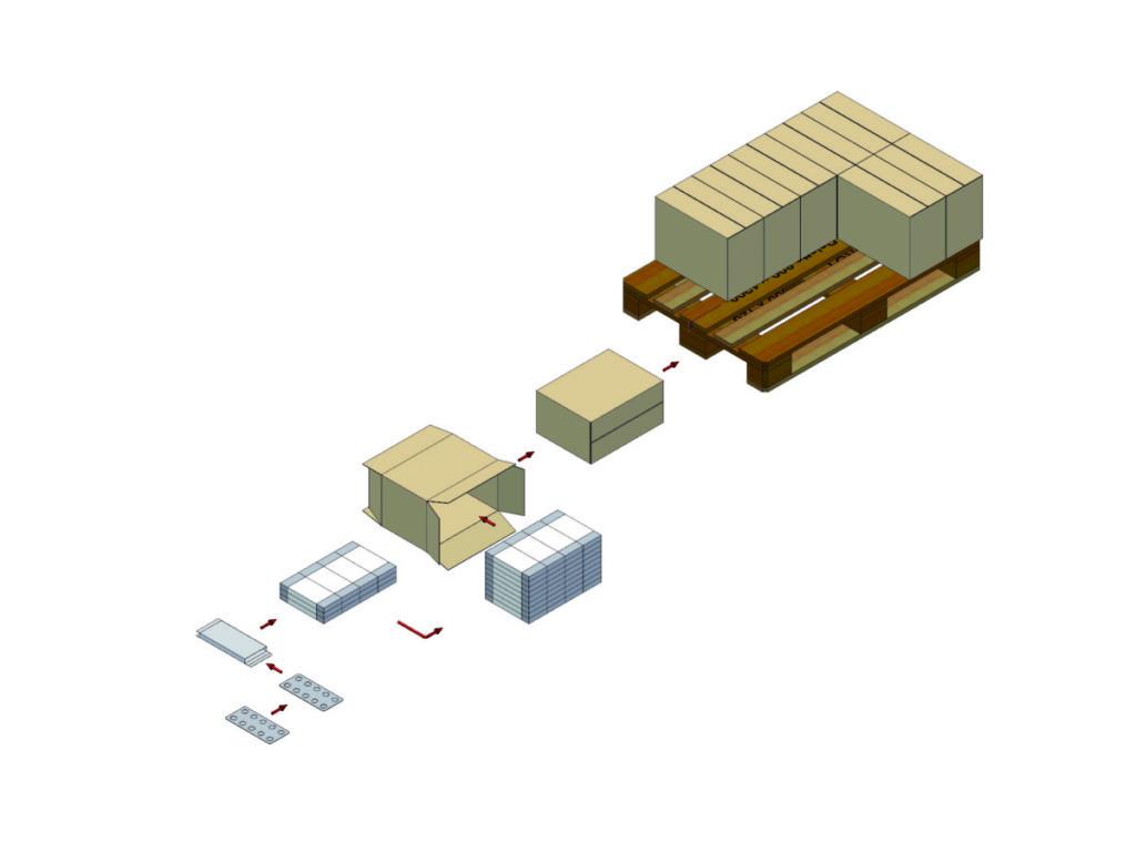 Bundelmachines, casepackers en palletizers